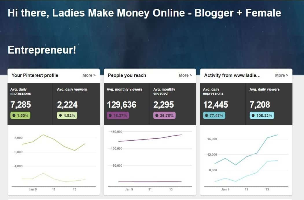 How to use Tailwind Tribes to skyrocket traffic to your blog