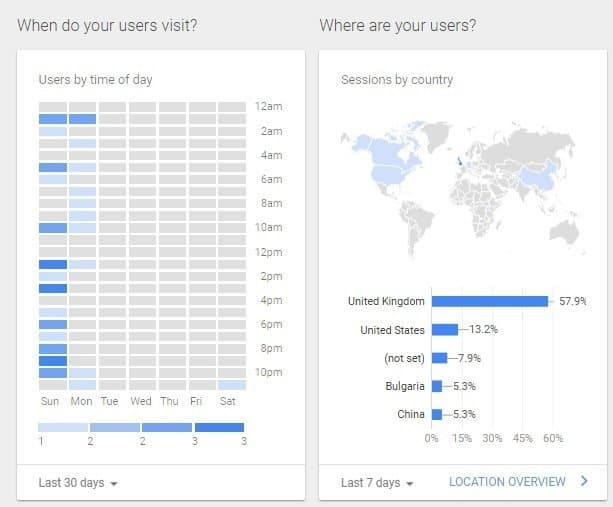 Use your Twitter Analytics