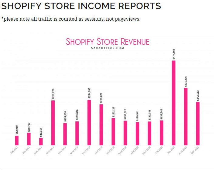 Shopify online store income report. Learn how this blogger is able to make money with Printables. Are you interested in knowing how to make money selling printables? Check out this post today #onlinestore #shopifyonlinestore