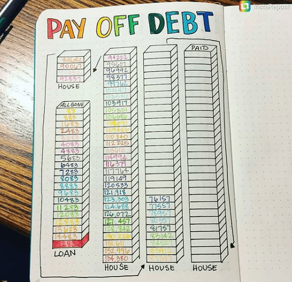 Trying to find a bill tracker to pay off debt? Bullet Journals are very popular in the planner and organization communities. Have you wondered what is a bullet journal?